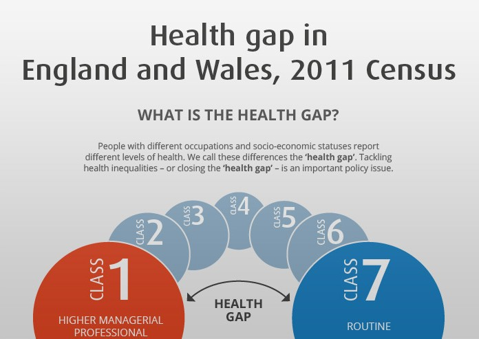 Health gap in England and Wales, 2011 Census