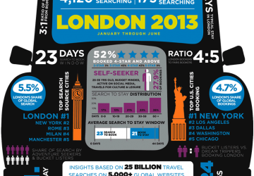 INFOGRAPHIC: Travel Search & Booking Behavior for London