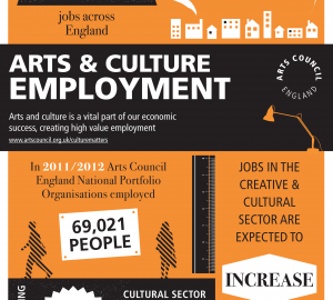 Arts Council Infographic: Arts, Culture & Employment