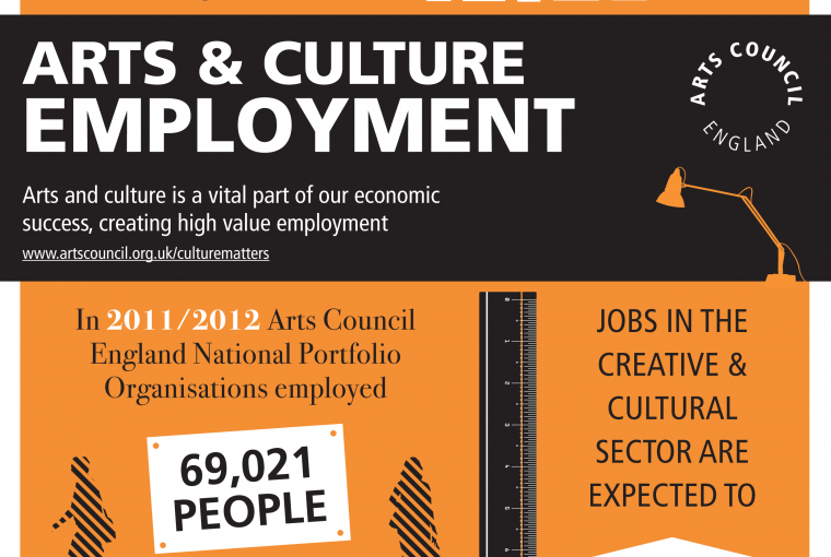 Arts Council Infographic: Arts, Culture & Employment