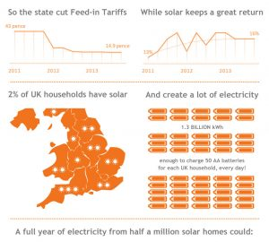 UK solar homes infographic