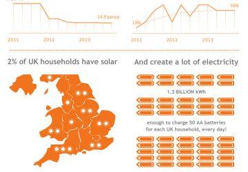 UK solar homes infographic