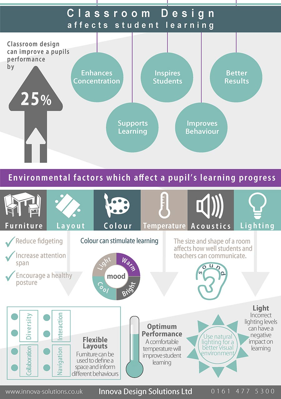Impact Of Classroom Design On Teaching And Learning ~ Classroom design central to the great education debate