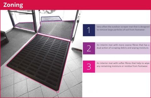 Floor Mat Zoning