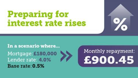 Preparing For Interest Rate Rises [Infographic]